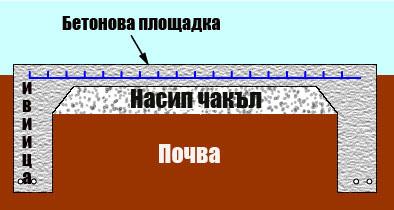 изграждане на фундамент
